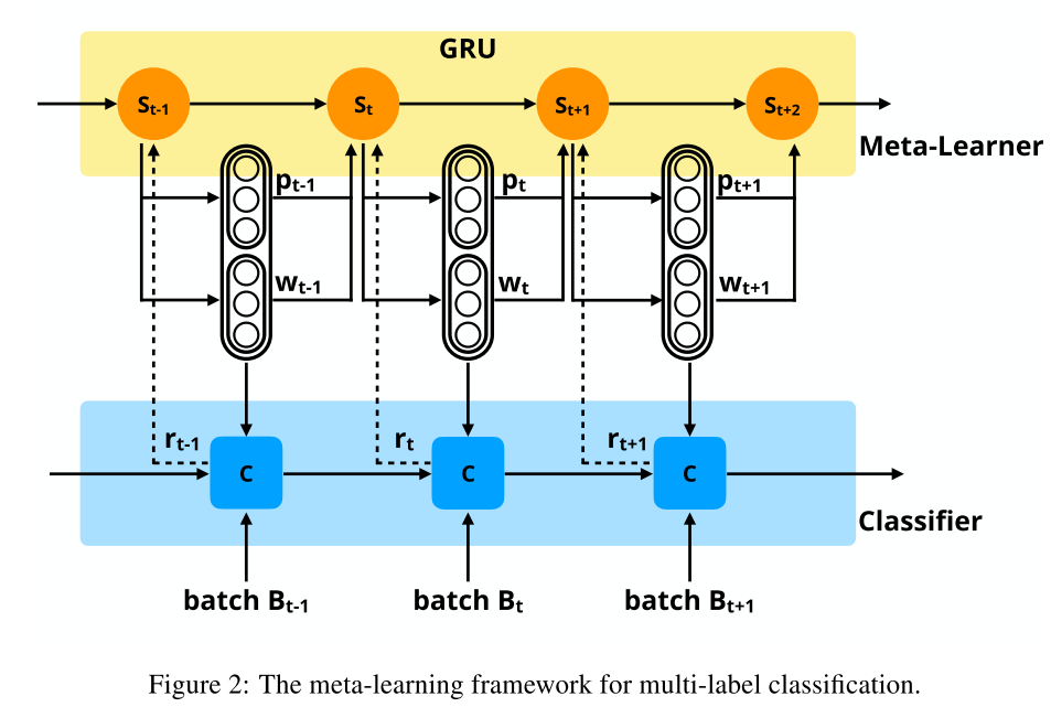 Meta-Learning Multi-Label Classifier